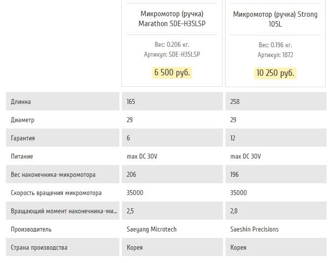 Сравнение микромоторов